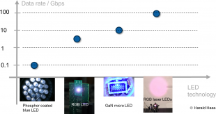 Professor Haas presentation slide: LiFi 'speed roadmap' based on lighting technologies