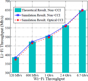 WiFi / LiFi throughput